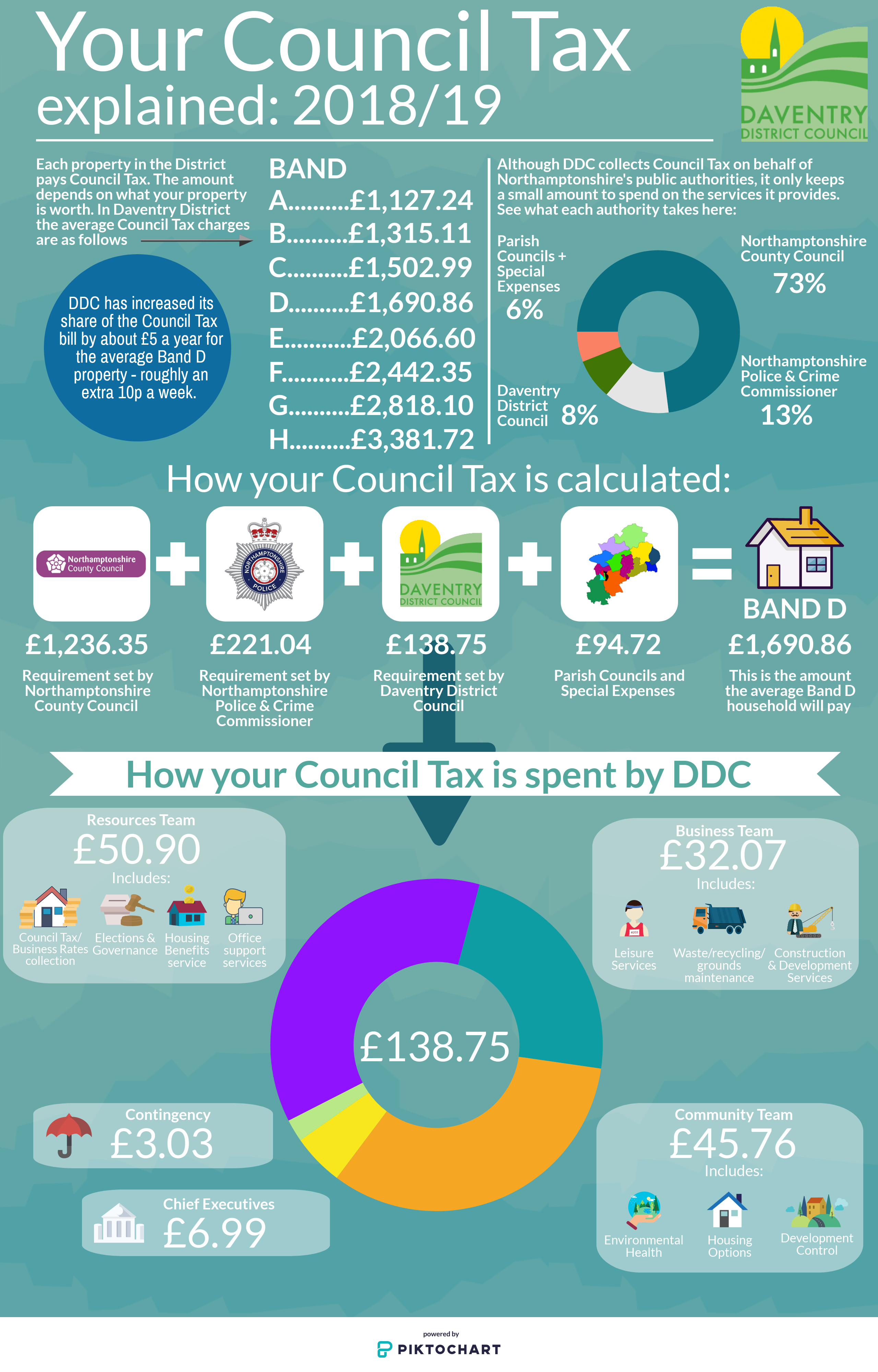 Council Tax 1819 Infographic