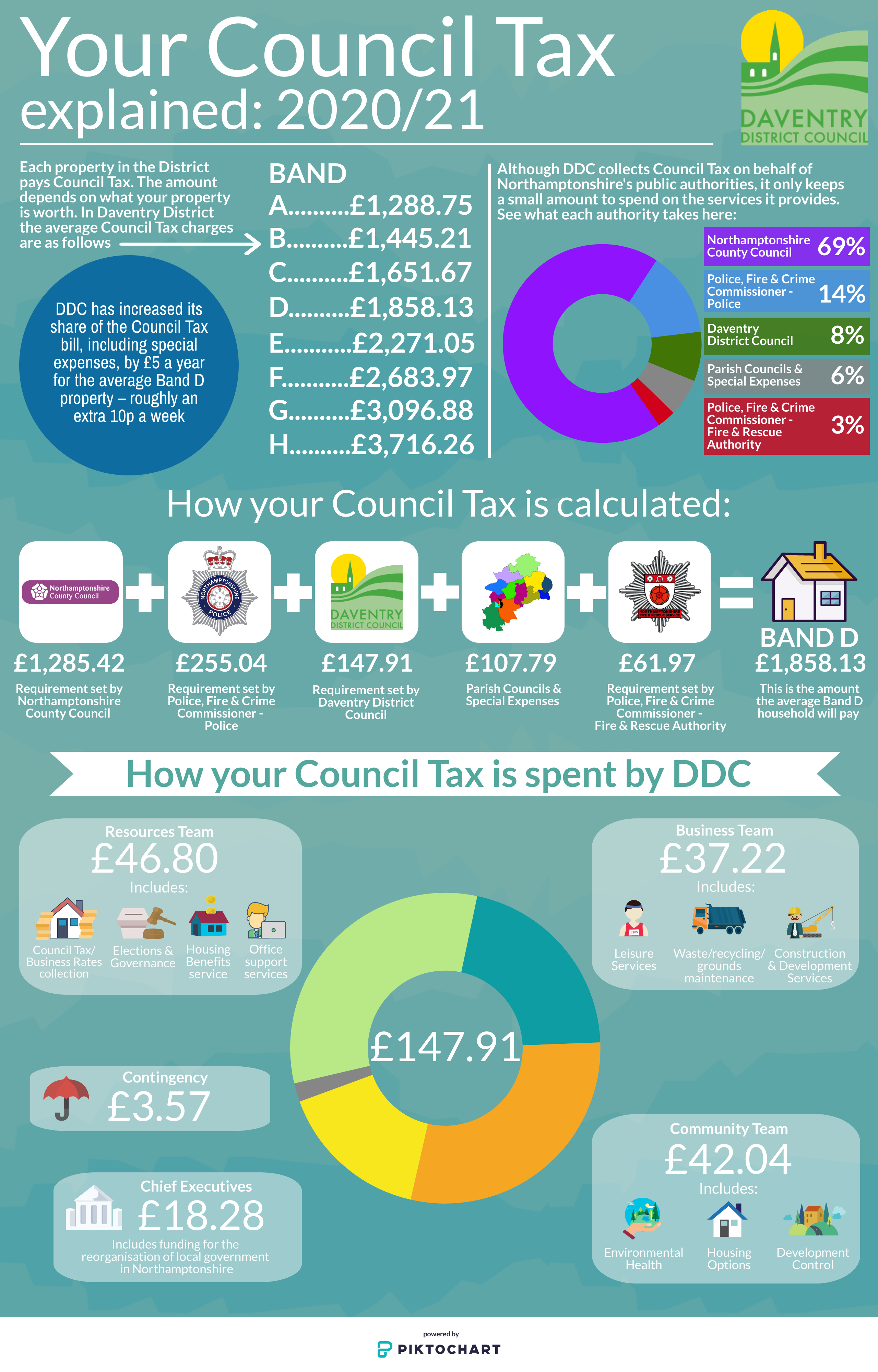 Council Tax 19-20 V3.png